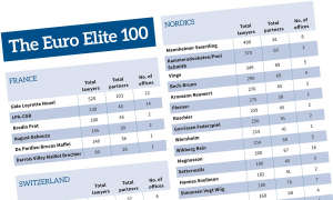 The Euro Elite 100 table excerpt